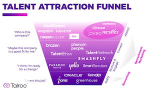 illustration of talent attraction platforms and software